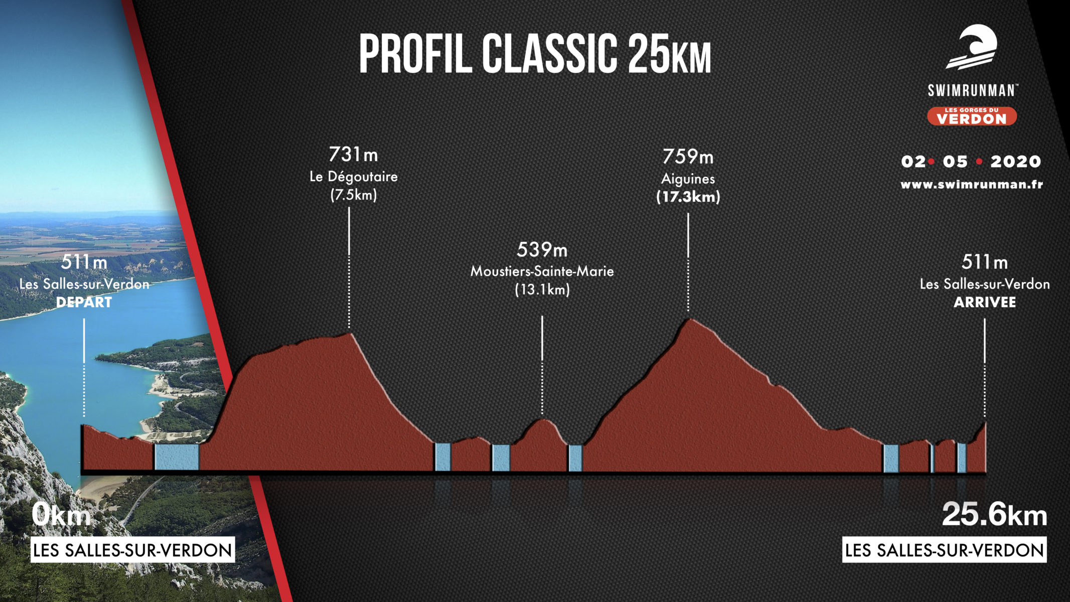 Profil parcours swimrunman classic verdon
