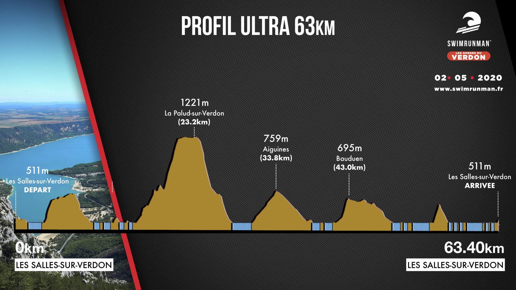 Profil Parcours Ultra swimrun verdon